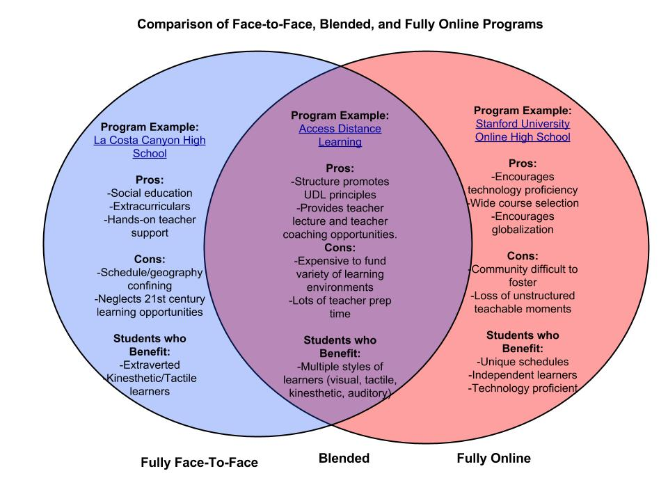 Venn Diagram Online Basic Guide Wiring Diagram